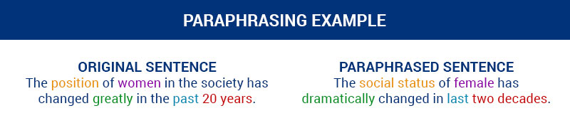 Importance of Paraphrasing in IELTS Test | IELTS Tutorials