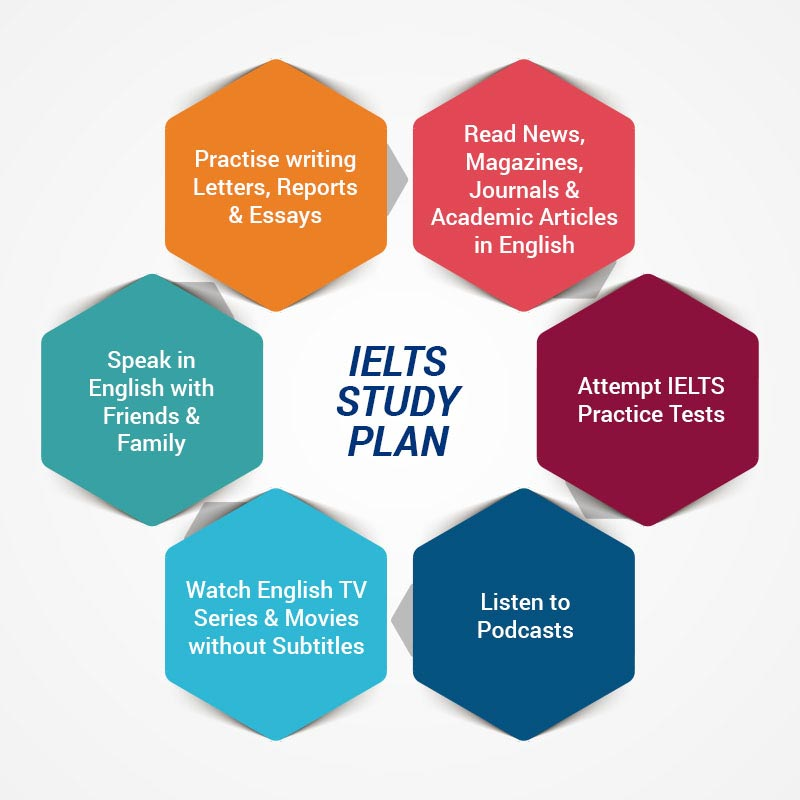 IELTS Online Course - Walkthrough and explanation - Self ...